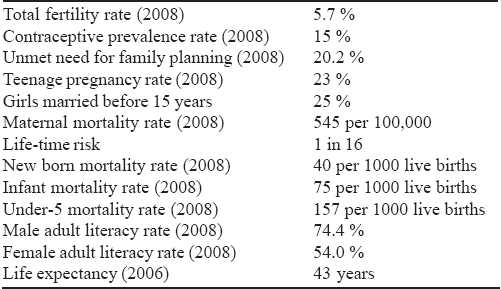 Table 1: Some Nigerian's Reproductive Health statistic. [5]