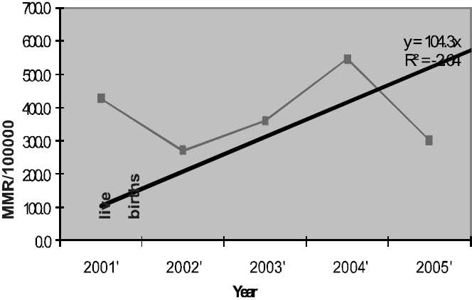 Figure 1: Annual Maternal Mortality Trend in UMTH 2001-2005