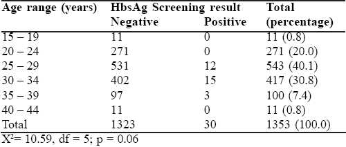 Table 1: the age distribution and HBsAg screening test result