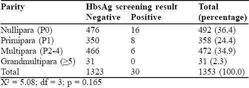 Table 2: the parity distribution and HBsAg screening test result