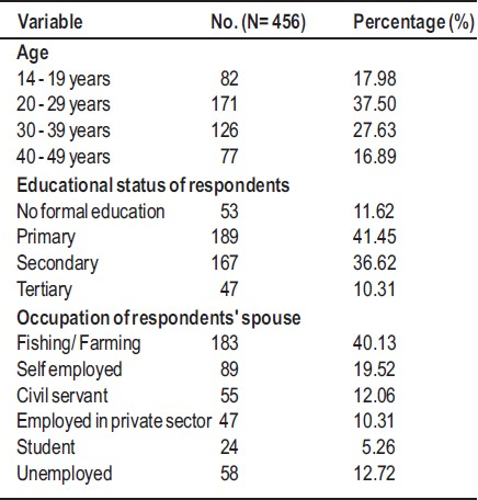Table 1: The socio-demographic characteristics of study participants