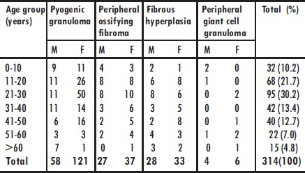 Table 2: Distribution of focal reactive gingival lesions according to age group of patients