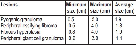 Table 4: Average size of focal reactive gingival lesions