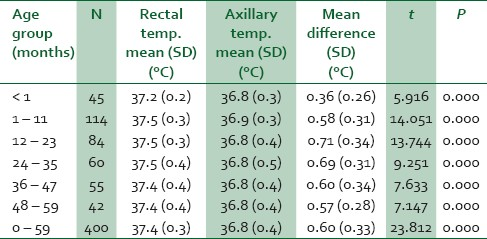 Axillary Vs Oral Temperature 64