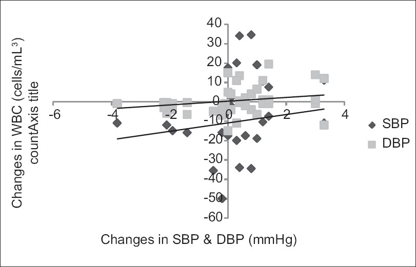 Figure 4: Correlation between training changes in WBC count and BP