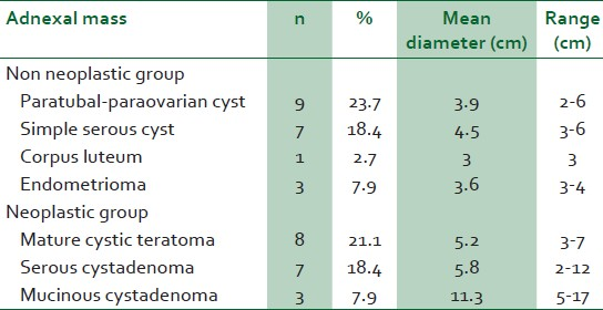 Table 2: Pathologic results and the mean dimensions of the operation materials