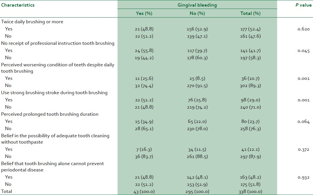 Table 4: Relationship between tooth brushing instruction, belief, behavior, and gingival bleeding experience among the respondents