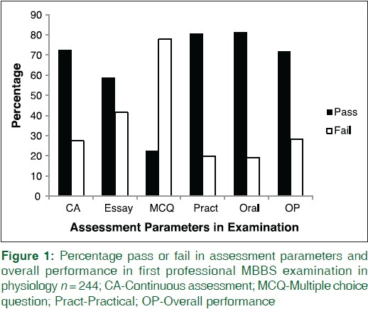 The impact of various assessment parameters on medical