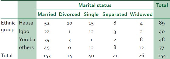 Table 2: Distribution of respondents marital status and ethnic groups