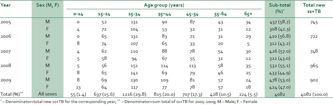 Table 1: Sex and age group distribution of new ss+TB cases in Enugu state, 2005-2009