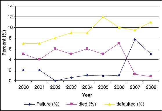 Figure 2: Trends of unfavourable treatment outcome for new ss + PTB cases in Enugu state
