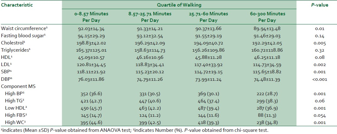 Table 2: Mean and prevalence of the components of metabolic syndrome in study participants among quartile of walking time
