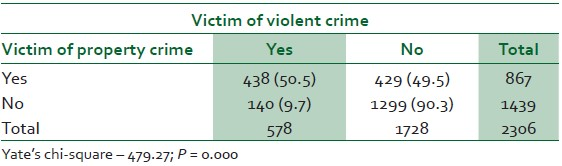 Table 4: Cross-tabulation of property and violent crime victimisation