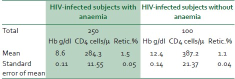Table 2: Comparison of mean values of haemoglobin, CD4 cell count and reticulocyte% in study group and control group
