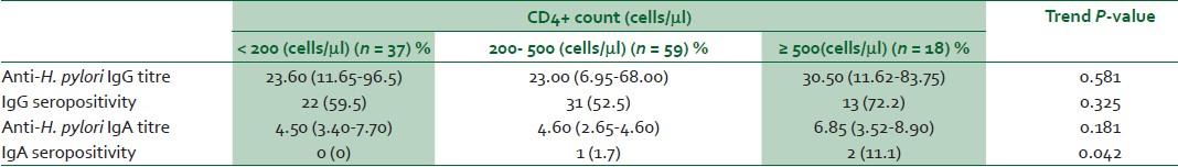 Seroprevalence of helicobacter pylori in human