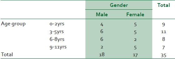 Table 1: Age group by sex distribution of foreign bodies among our patient groups