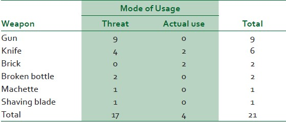 Table 3: Types of weapons involved and their mode of usage in sexual assault in Ile-Ife