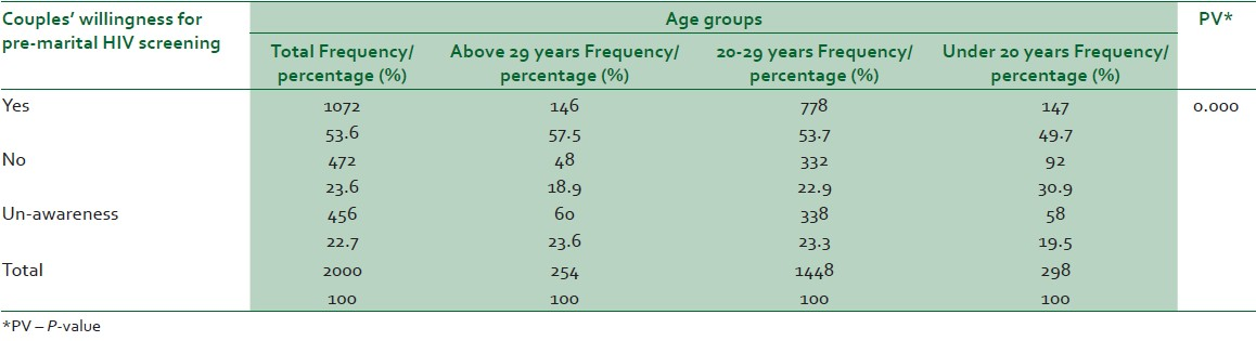 Table 1: Frequency of couples' willingness for pre-marital HIV screening based on age