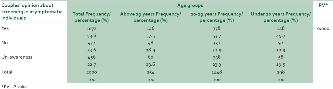 Table 2: Frequency of couples' opinion about pre-marital HIV screening in asymptomatic individuals based on age