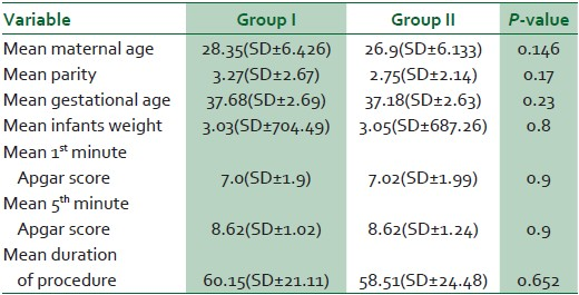 Table 1: Baseline characteristics of the study