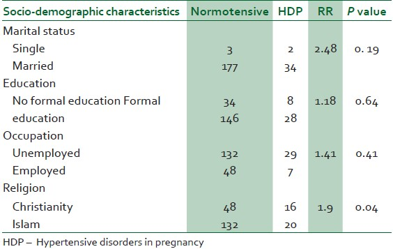 Table 3: Socio-demographic characteristics of the normotensive women and HDP patients