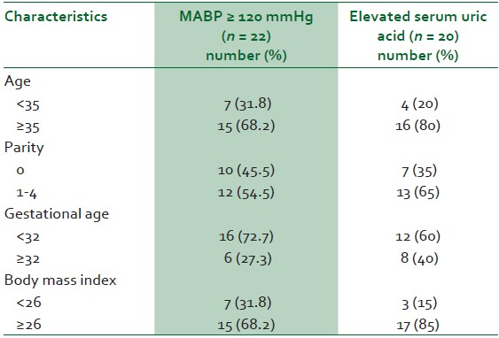 Table 4: Determinants of mean arterial blood pressure (MABP) and elevated serum uric acid level in preeclamptic patients