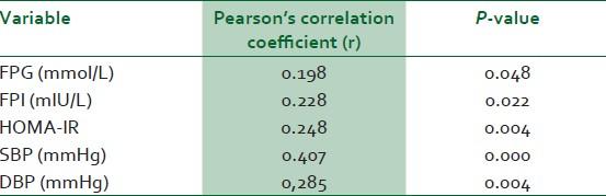 The Correlation between Keratosis Pilaris and Gluten