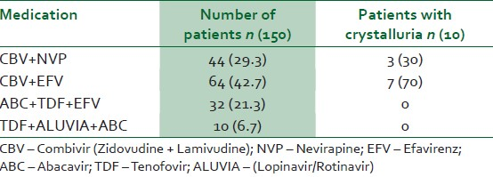Table 4: Crystalluria prevalence in HIV subjects on HAART type
