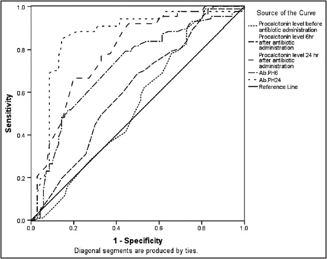 Figure 1: ROC curve for the evaluation of various time cutoff points in predicting the outcome of sepsis or septic shock