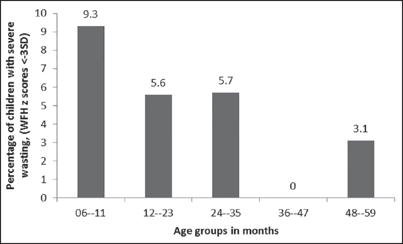 Figure 1: Prevalence of severe wasting, WFH z scores <−3SD according to age groups