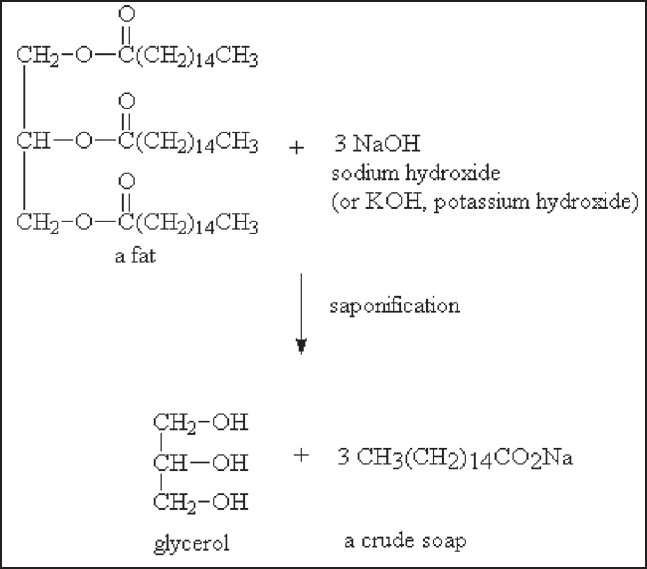 Figure 3: Saponifi cation reaction