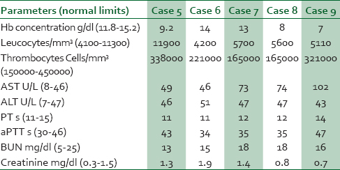 Table 4: Laboratory parameters of the patients on discharge