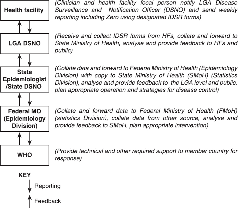 An overview of disease surveillance and notification system