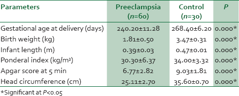 Serum copeptin and pregnancy outcome in preeclampsia Akinlade KS