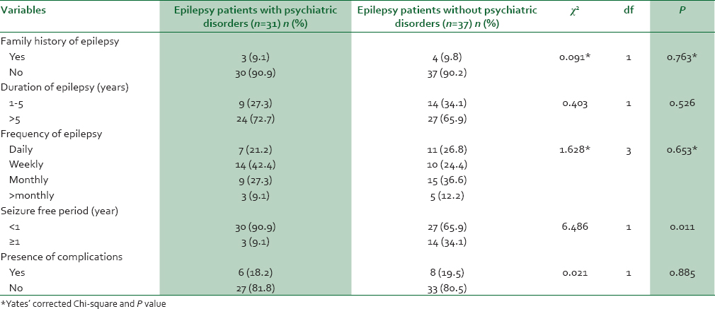 Table 4: Clinical characteristics of respondents with psychiatric disorders compared with those without psychiatric disorders