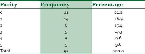Table 2: Distribution of the patient who had cord prolapse with their parities