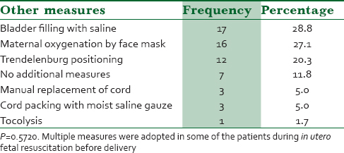 Table 5: Other measures taken during in utero fetal resuscitation before delivery
