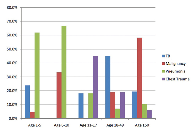 Figure 1: Etiology of pleural effusions in patients by age group