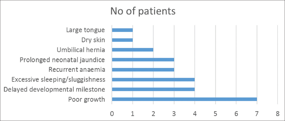 Figure 1: Presenting clinical features in patients with congenital hypothyroidism