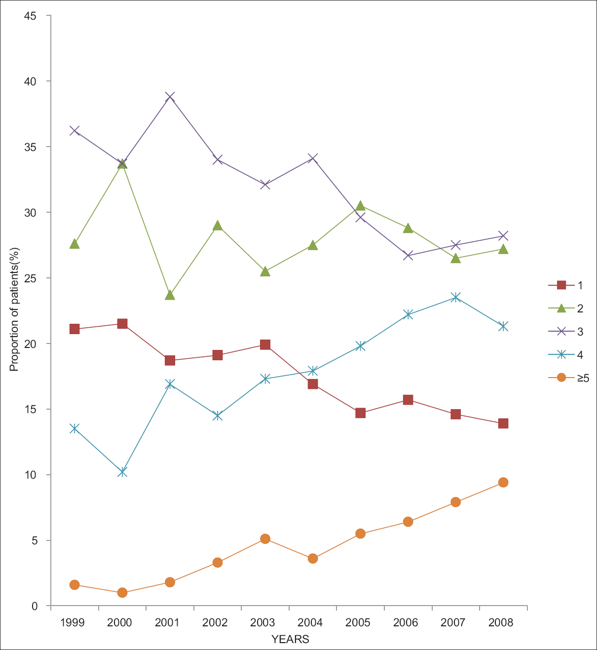 Figure 1: Proportion of the patients on varying numbers of antihypertensive medicines from 1999 to 2008 at the consultant outpatient department