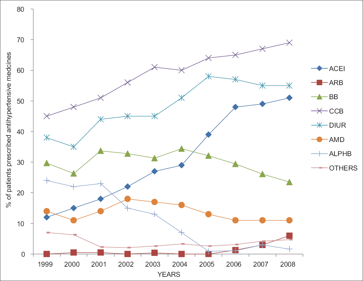 Figure 2: Trends of classes of antihypertensives prescribed during the period 1999–2008 at the hypertension clinics in the consultant outpatient department. ACEI – Angiotensin-converting enzyme inhibitor; ARB – Angiotensin receptor blocker; BB – Beta blocker; CCB – Calcium channel blockers; DIUR – Diuretics; AMD – Alpha methyldopa; ALPHB – Alpha blockers