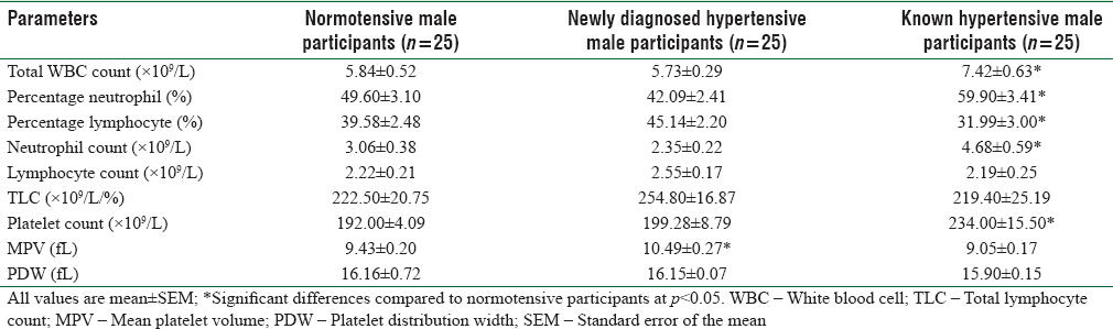 Table 3: White blood cell and platelet parameters of male participants
