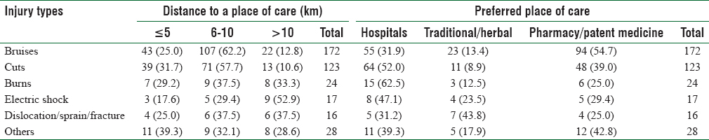 Table 5: Injuries in the work place, distance to, and preferred place of care