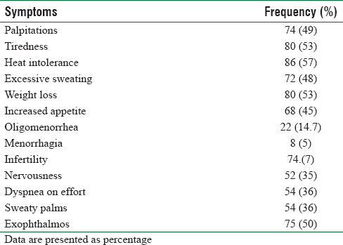 Table 3: Frequency of presenting symptoms in patients with graves' disease (n=150)
