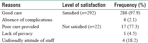 Table 6: Reasons for respondent's level of satisfaction with care provided in previous delivery
