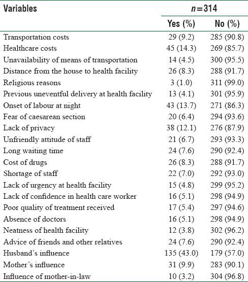Table 7: Factors influencing respondents' utilization of health care services for delivery