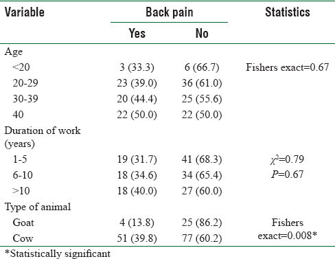 Table 6: Relationship between selected characteristics of respondents and back pain