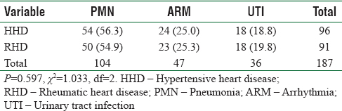 Table 1: Prevalence of common precipitants of acute decompensated heart failure in relation to etiology of heart failure