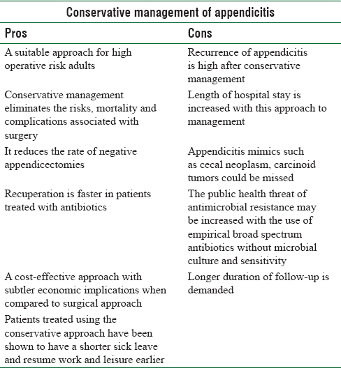Table 1: Pros and cons of the conservative management of acute appendicitis