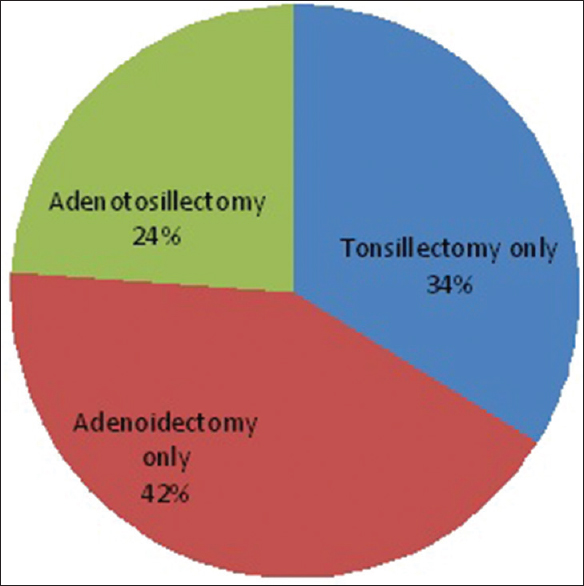 Figure 2: Types of adenotonsillectomy among the patients